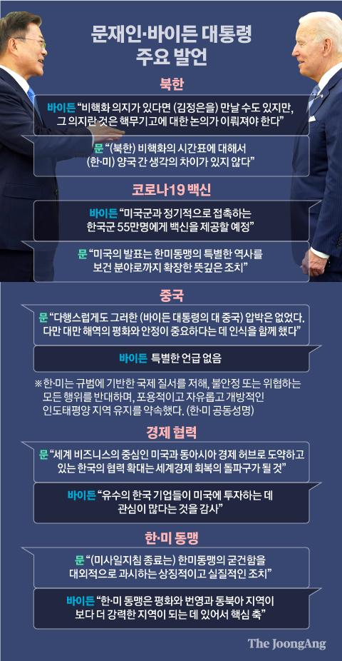 문재인·바이든 대통령 주요 발언. 그래픽=신재민 기자 shin.jaemin@joongang.co.kr
