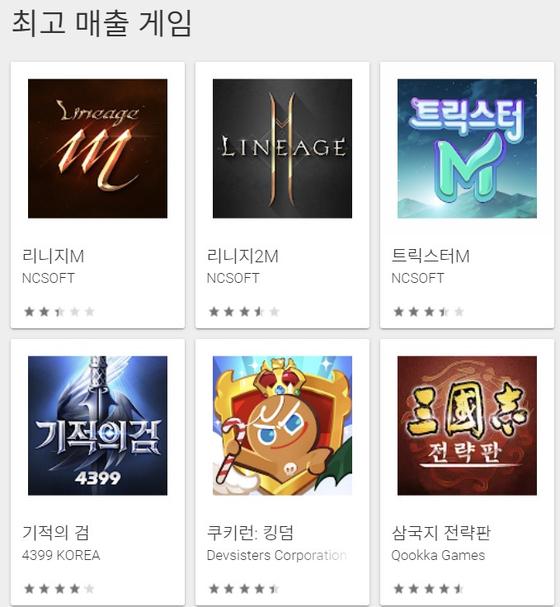24일 구글 앱마켓의 최고 매출 게임 순위. 1위 리니지M, 2위 리니지M2에 이어 3위에 트릭스터M이 올라 있다.