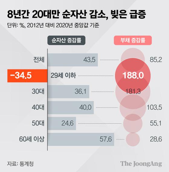 8년간 20대만 순자산 감소, 빚은 급증. 그래픽=김현서 kim.hyeonseo12@joongang.co.kr