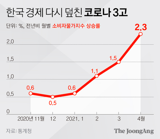 한국 경제 다시 덮친 코로나 3고_ 소비자물가지수 상승률. 그래픽=김영희 02@joongang.co.kr