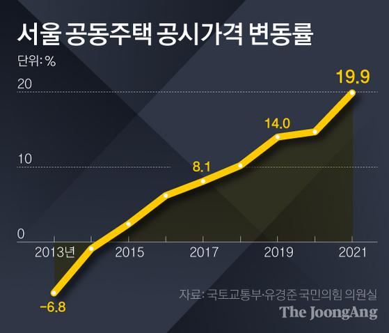공시가 뛰니…재산세 분납신청, 서울 1년새 6배 늘어
