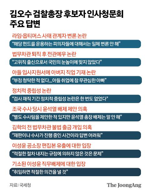 김오수 검찰총장 후보자 인사청문회 주요 답변. 그래픽=김영옥 기자 yesok@joongang.co.kr