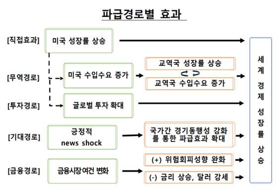 Source: Bank of Korea