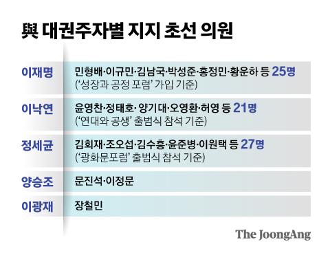 與 대권주자별 지지 초선 의원. 그래픽=신재민 기자 shin.jaemin@joongang.co.kr