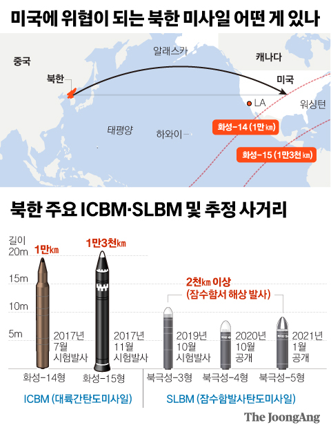 What kind of North Korean missiles pose a threat to the US?  Graphic = Reporter Kim Joo-won zoom@joongang.co.kr