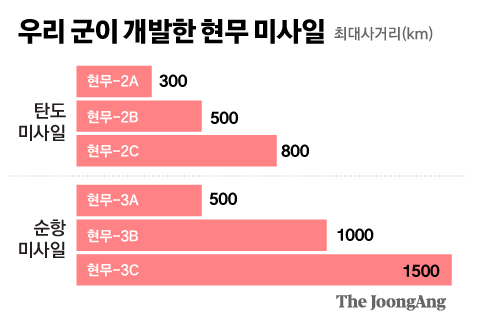 Hyunmoo missile developed by the Korean military.  Graphic = Reporter Kim Joo-won zoom@joongang.co.kr