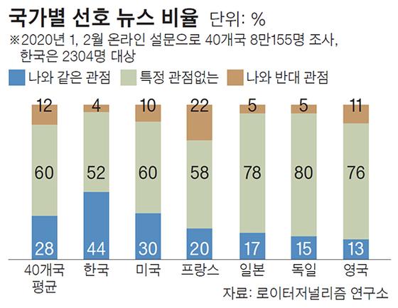 국가별 선호 뉴스 비율