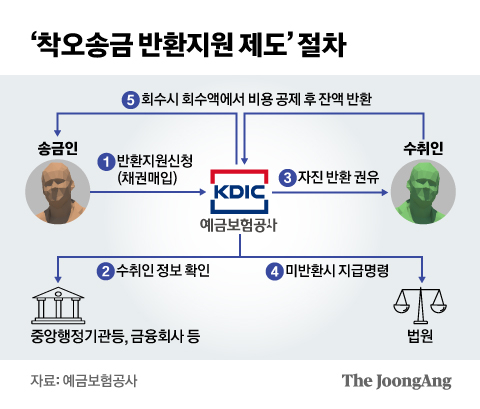 '착오송금 반환지원 제도' 절차. 그래픽=신재민 기자 shin.jaemin@joongang.co.kr