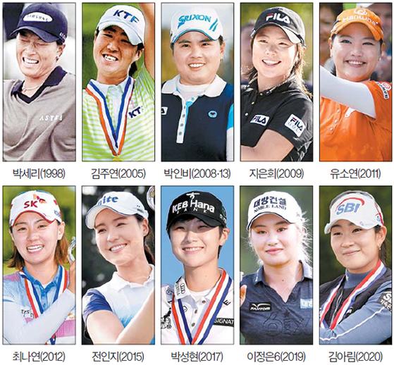 US여자오픈 골프대회 역대 한국인 우승자