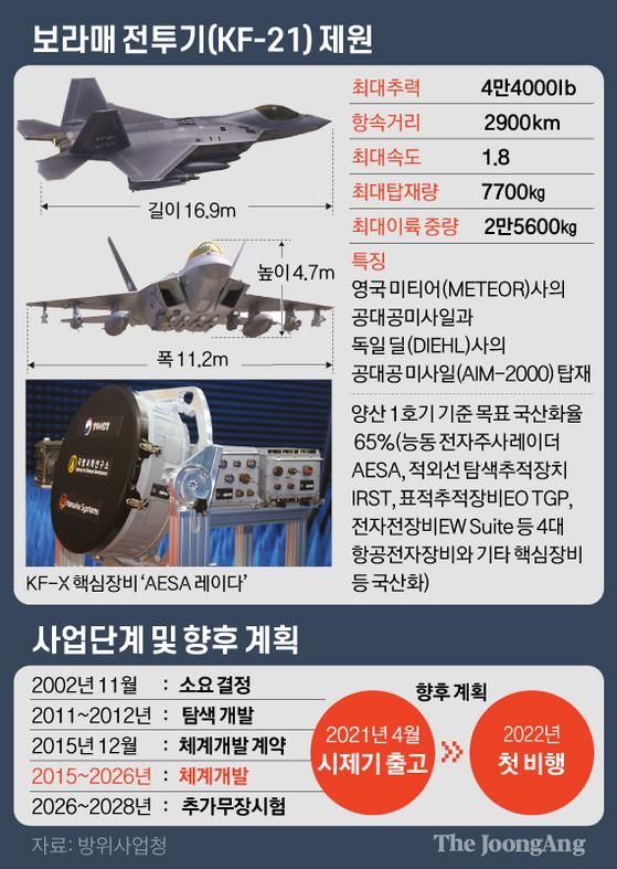 한국형 전투기 (KF-21 보라매) 제원. 그래픽=김영옥 기자 yesok@joongang.co.kr