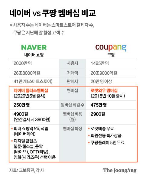 네이버 vs 쿠팡 멤버십 비교. 그래픽=김현서 kim.hyeonseo12@joongang.co.kr