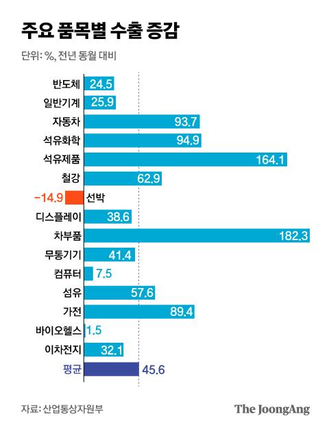 주요 품목별 수출 증감. 그래픽=김은교 kim.eungyo@joongang.co.kr