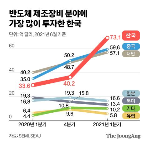 반도체 제조장비 분야에 가장 많이 투자한 한국. 그래픽=김영옥 기자 yesok@joongang.co.kr