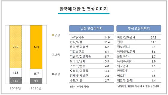 해외문화홍보원 '2020년 국가이미지 조사 보고서'