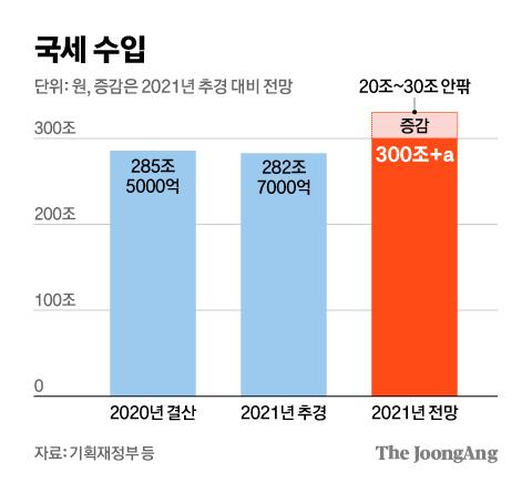 국세 수입 그래픽 이미지. [자료제공=기획재정부 등]