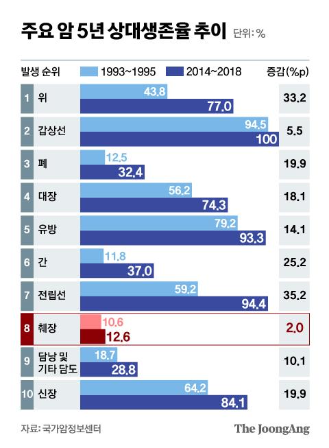 주요 암 5년 상대생존율 추이. 그래픽=신재민 기자 shin.jaemin@joongang.co.kr