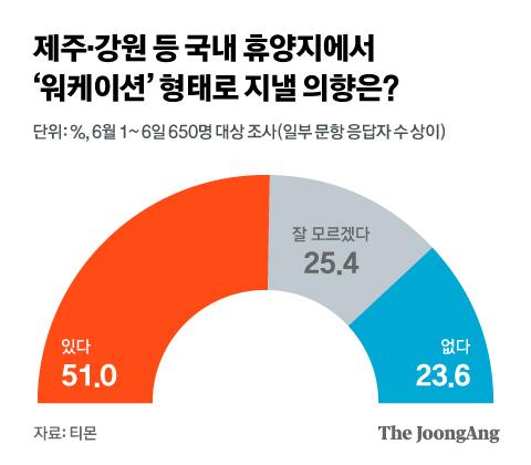 제주·강원 등 국내 휴양지에서 '워케이션' 형태로 지낼 의향은?. 그래픽=김현서 kim.hyeonseo12@joongang.co.kr