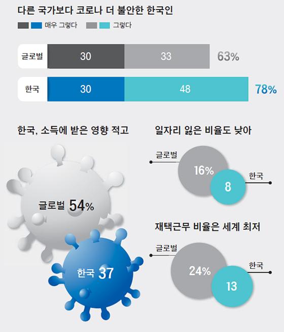 다른 국가보다 코로나 더 불안한 한국인