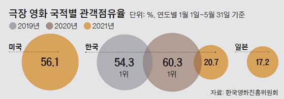 극장 영화 국적별 관객점유율