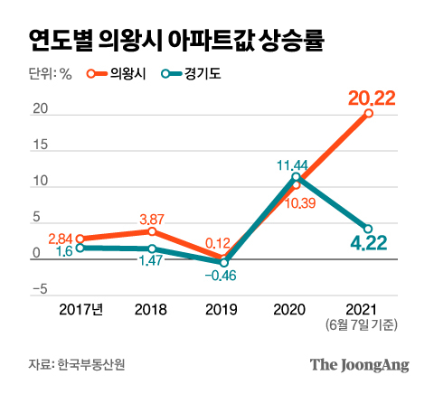 되레 서울집값이 저렴…5개월간 20% 뛴 의왕 믿는 구석