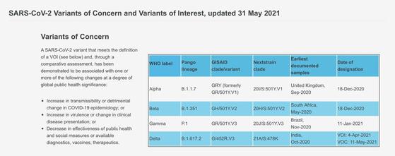 세계보건기구(WHO)가 지난 31일 새로운 코로나19 변이 바이러스 작명 방식을 도입해 영국 변이는 '알파 변이', 남아공 변이는 '베타 변이', 인도 변이는 '델타 변이'로 불리게 된다. [WHO=연합뉴스]