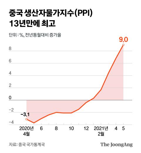 중국 생산자물가지수(PPI) 13년만에 최고. 그래픽=김현서 kim.hyeonseo12@joongang.co.kr