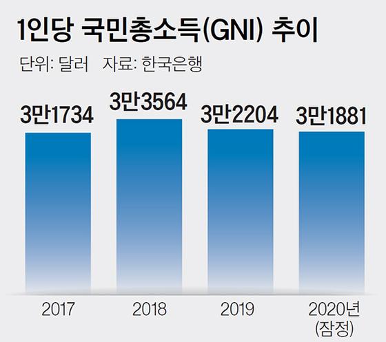 1인당 국민총소득(GNI) 추이
