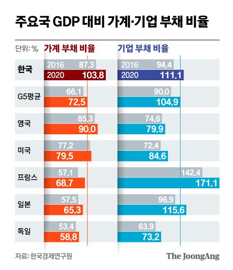 주요국 GDP 대비 가계·기업 부채 비율. 그래픽=신재민 기자 shin.jaemin@joongang.co.kr