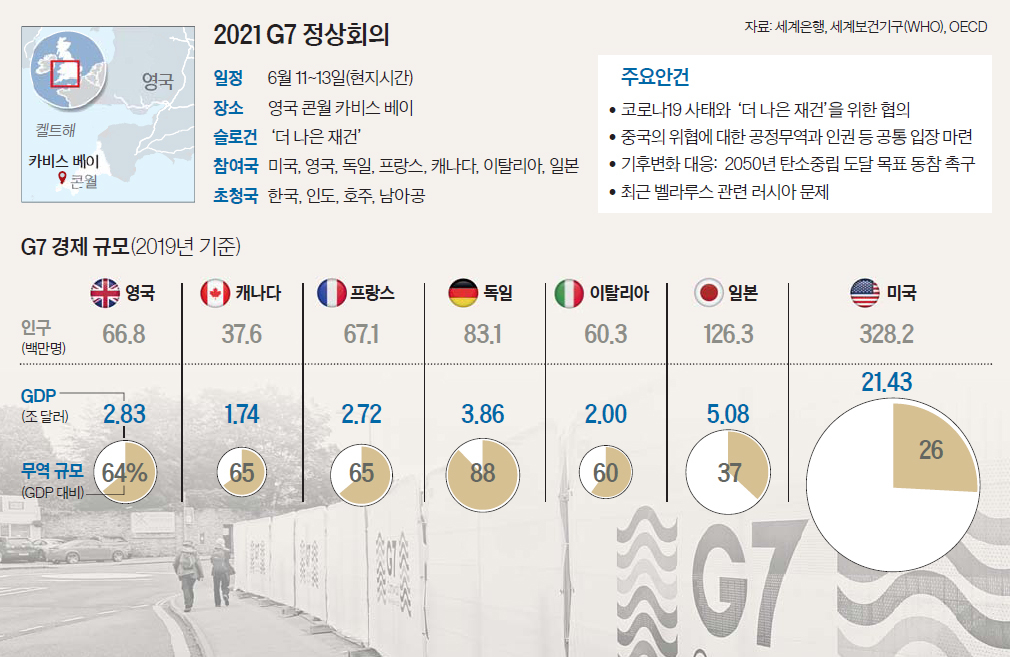2021 G7 정상회의