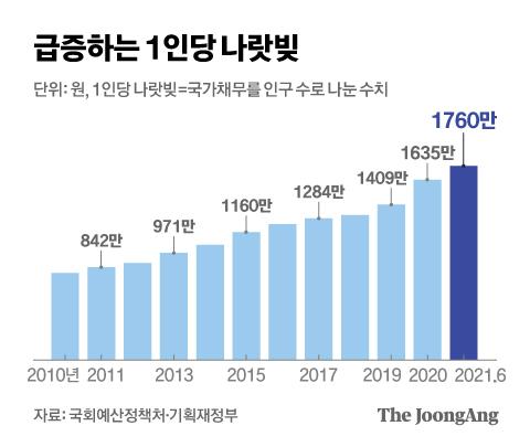 급증하는 1인당 나랏빚. 그래픽=김현서 kim.hyeonseo12@joongang.co.kr
