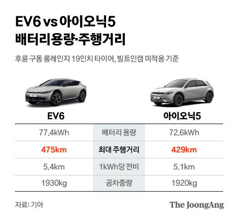 EV6 vs 아이오닉5 배터리용량·주행거리. 그래픽=김현서 kim.hyeonseo12@joongang.co.kr