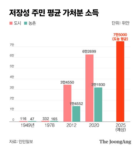 저장성 주민 평균 가처분 소득. 그래픽=박경민 기자 minn@joongang.co.kr