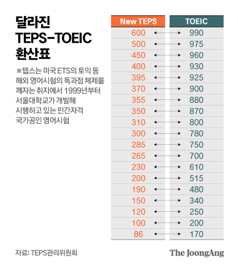 달라진 TEPS-TOEIC 환산표. 그래픽=김영옥 기자 yesok@joongang.co.kr