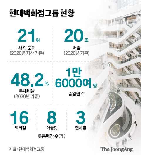 현대백화점그룹 현황. 그래픽=김은교 kim.eungyo@joongang.co.kr