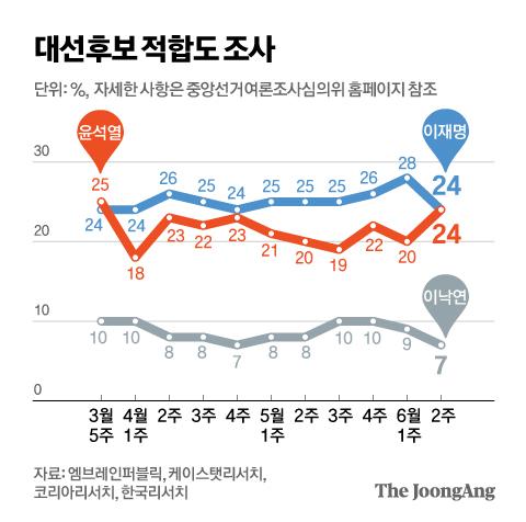 대선후보 적합도 조사그래픽=김영옥 기자 yesok@joongang.co.kr