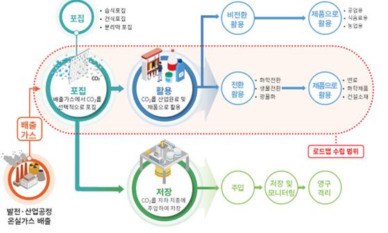 이산화탄소 포집·활용 기술과 정부가 수립한 로드맵의 범위 [사진 과학기술정보통신부]
