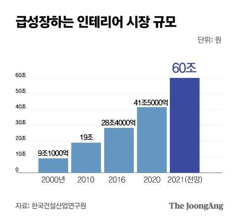 급성장하는 인테리어 시장 규모. 그래픽=박경민 기자 minn@joongang.co.kr