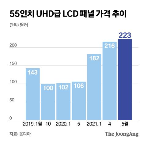 55인치 UHD급 LCD 패널 가격 추이. 그래픽=신재민 기자 shin.jaemin@joongang.co.kr