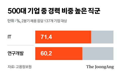 500대 기업 중 신입·경력 비중 높은 직군. 그래픽=김현서 kim.hyeonseo12@joongang.co.kr