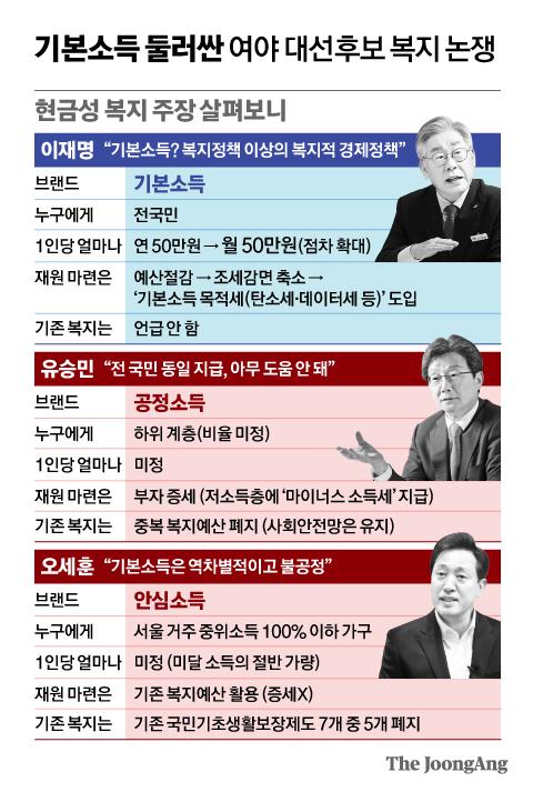 현금성 복지 주장 살펴보니. 그래픽=신재민 기자 shin.jaemin@joongang.co.kr