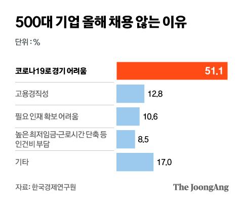 500대 기업 올해 채용 않는 이유. 그래픽=김현서 kim.hyeonseo12@joongang.co.kr