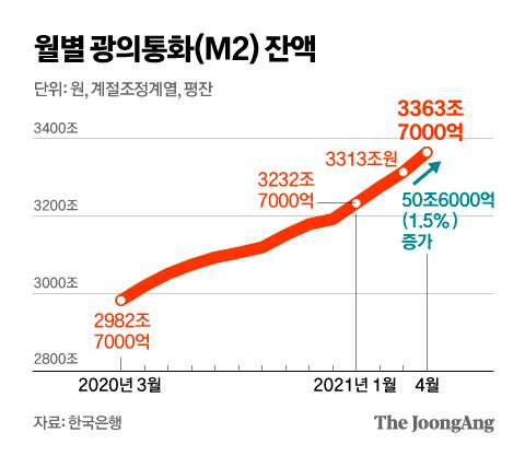 [Biz & Now] 4월 시중 통화량 50조원 늘며 역대 최대 폭 증가