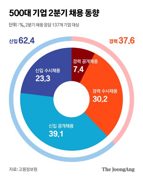 500대 기업 2분기 채용 동향. 그래픽=김현서 kim.hyeonseo12@joongang.co.kr