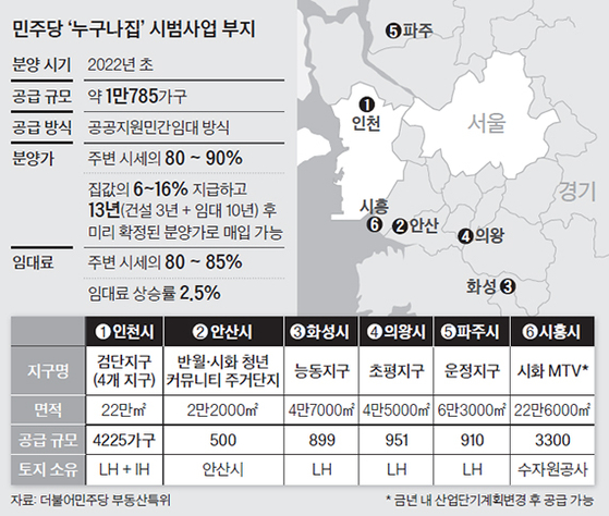더불어민주당이 제시한 누구나집 프로젝트의 개요. 주택 수요가 넘치는 서울은 대상에 포함되지 않았다.