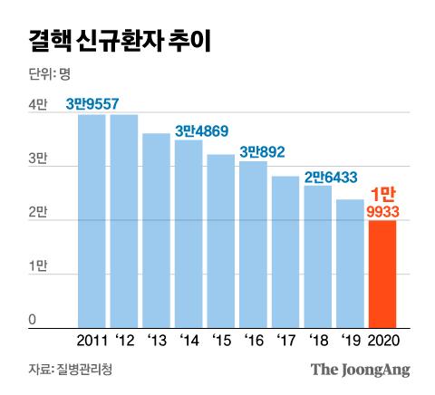 결핵 신규환자 추이. 그래픽=신재민 기자 shin.jaemin@joongang.co.kr