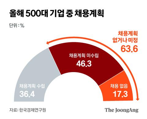 올해 500대 기업 중 채용계획. 그래픽=김현서 kim.hyeonseo12@joongang.co.kr