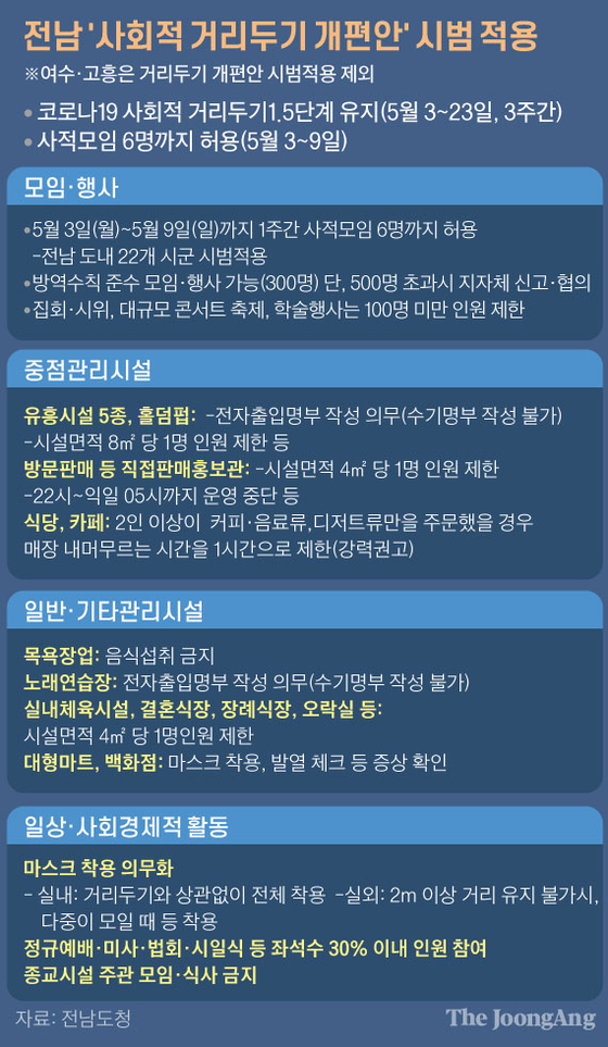 전남 '사회적 거리두기 개편안' 시범 적용 그래픽=김주원 기자 zoom@joongang.co.kr