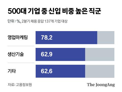 500대 기업 중 신입 비중 높은 직군. 그래픽=김현서 kim.hyeonseo12@joongang.co.kr