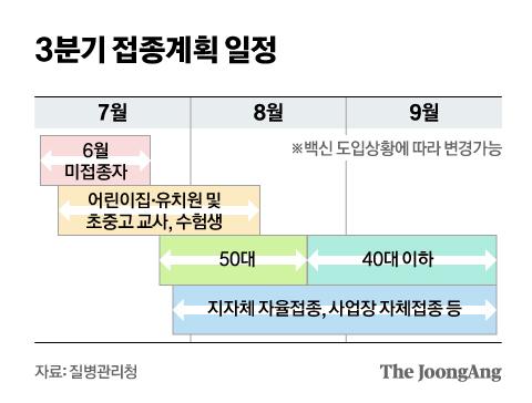 3분기 접종계획 일정. 그래픽=신재민 기자 shin.jaemin@joongang.co.kr