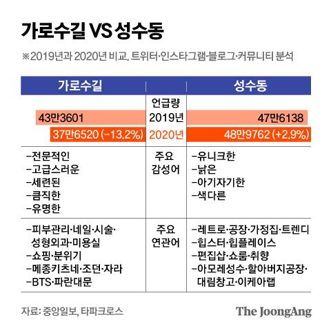 가로수길 VS 성수동. 그래픽=김영옥 기자 yesok@joongang.co.kr
